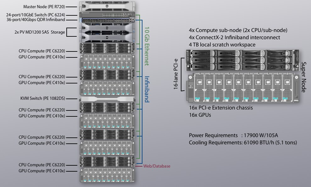 Cluster Specifications